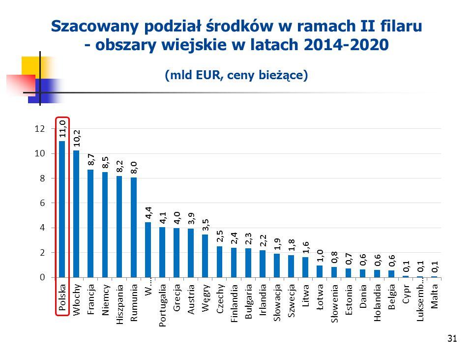31 Szacowany podział środków w ramach II filaru - obszary wiejskie w latach 2014-2020 (mld EUR, ceny bieżące)