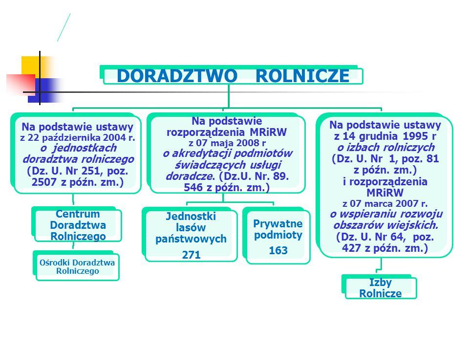 DORADZTWO ROLNICZE Na podstawie ustawy z 22 października 2004 r. o jednostkach doradztwa rolniczego (Dz. U. Nr 251, poz. 2507 z późn. zm.) Centrum Dor