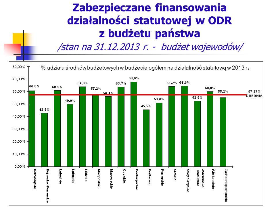 Zabezpieczane finansowania działalności statutowej w ODR z budżetu państwa /stan na 31.12.2013 r. - budżet wojewodów/ % udziału środków budżetowych w