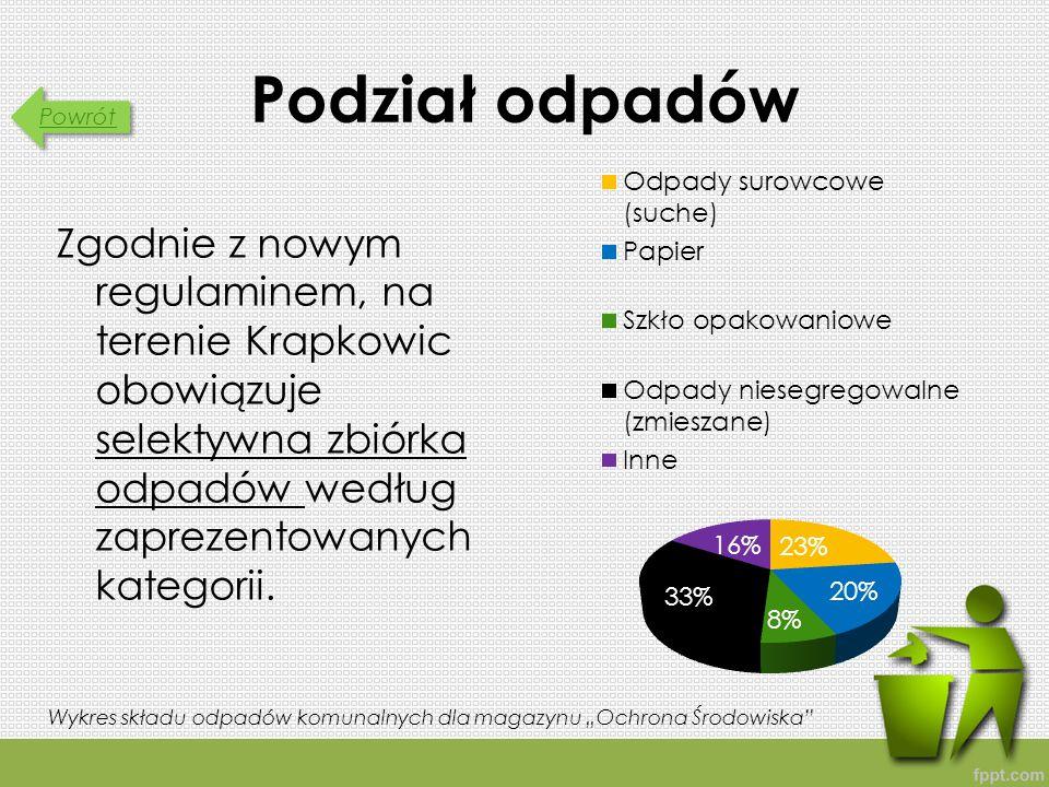Podział odpadów Zgodnie z nowym regulaminem, na terenie Krapkowic obowiązuje selektywna zbiórka odpadów według zaprezentowanych kategorii.