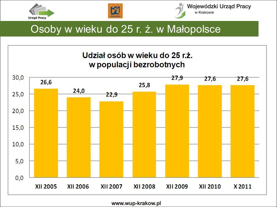 Osoby w wieku do 25 r. ż. w Małopolsce