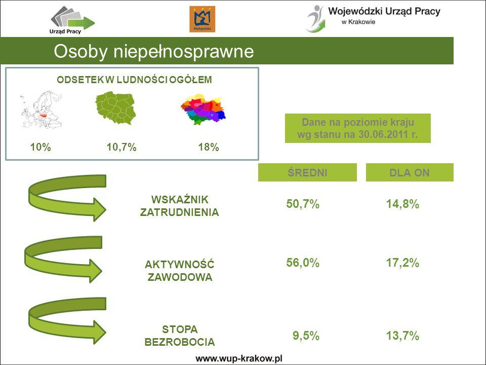 Osoby niepełnosprawne ODSETEK W LUDNOŚCI OGÓŁEM 10%10,7%18% WSKAŹNIK ZATRUDNIENIA AKTYWNOŚĆ ZAWODOWA STOPA BEZROBOCIA ŚREDNIDLA ON 50,7% 56,0% 9,5% 14,8% 17,2% 13,7% Dane na poziomie kraju wg stanu na 30.06.2011 r.