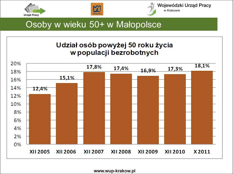 Osoby w wieku 50+ w Małopolsce