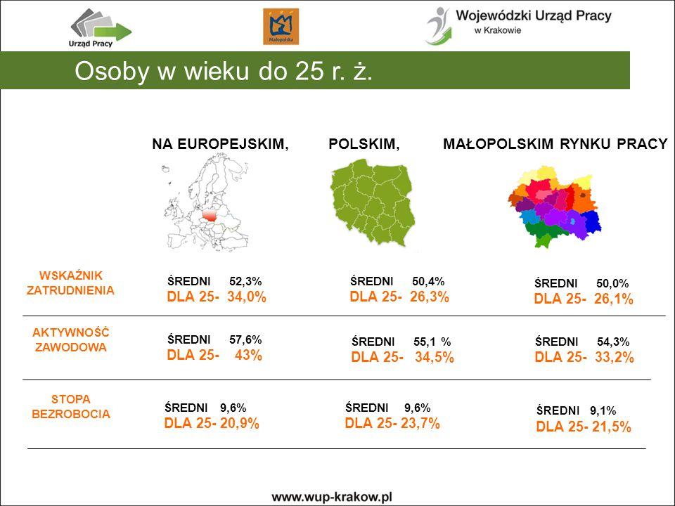 WSKAŹNIK ZATRUDNIENIA AKTYWNOŚĆ ZAWODOWA STOPA BEZROBOCIA NA EUROPEJSKIM, POLSKIM, MAŁOPOLSKIM RYNKU PRACY ŚREDNI 52,3% DLA 25- 34,0% ŚREDNI 50,4% DLA 25- 26,3% ŚREDNI 50,0% DLA 25- 26,1% ŚREDNI 57,6% DLA 25- 43% ŚREDNI 55,1 % DLA 25- 34,5% ŚREDNI 54,3% DLA 25- 33,2% ŚREDNI 9,6% DLA 25- 20,9% Osoby w wieku do 25 r.