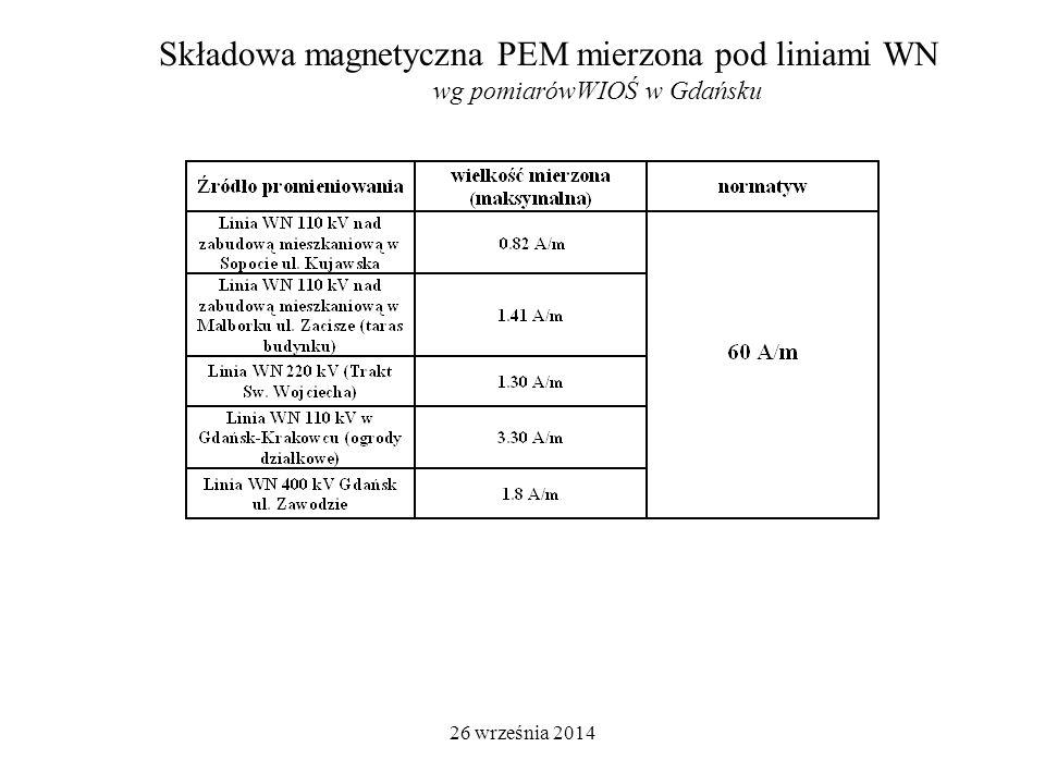 26 września 2014 Składowa magnetyczna PEM mierzona pod liniami WN wg pomiarówWIOŚ w Gdańsku