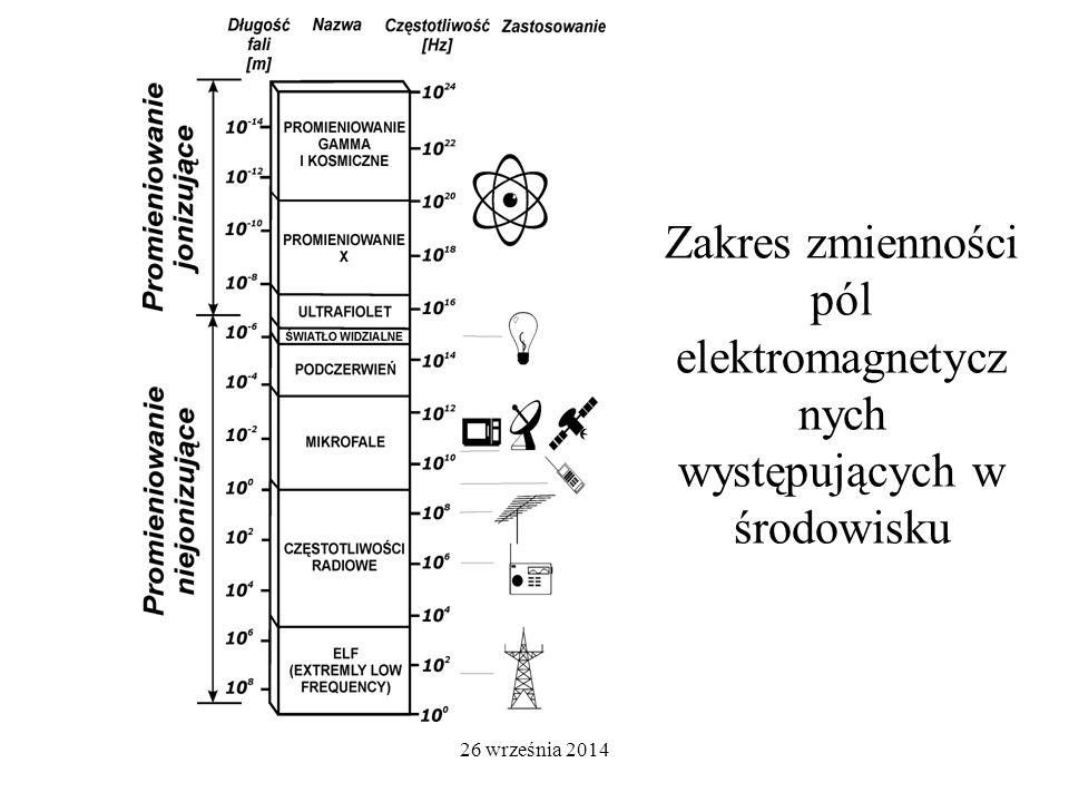 26 września 2014 Zakres zmienności pól elektromagnetycz nych występujących w środowisku
