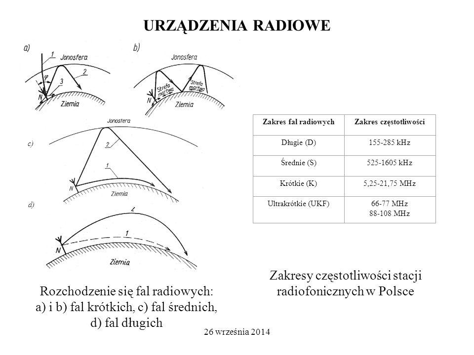 26 września 2014 URZĄDZENIA RADIOWE Zakres fal radiowychZakres częstotliwości Długie (D)155-285 kHz Średnie (S)525-1605 kHz Krótkie (K)5,25-21,75 MHz Ultrakrótkie (UKF)66-77 MHz 88-108 MHz Zakresy częstotliwości stacji radiofonicznych w Polsce c) d) Rozchodzenie się fal radiowych: a) i b) fal krótkich, c) fal średnich, d) fal długich