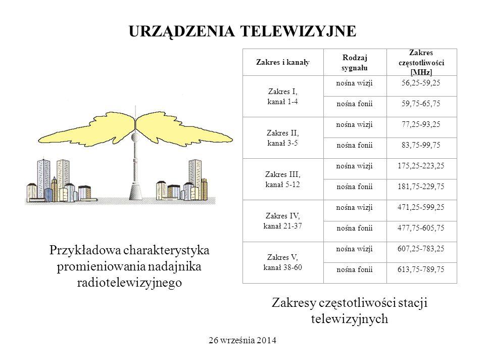 26 września 2014 URZĄDZENIA TELEWIZYJNE Zakres i kanały Rodzaj sygnału Zakres częstotliwości [MHz] Zakres I, kanał 1-4 nośna wizji56,25-59,25 nośna fonii59,75-65,75 Zakres II, kanał 3-5 nośna wizji77,25-93,25 nośna fonii83,75-99,75 Zakres III, kanał 5-12 nośna wizji175,25-223,25 nośna fonii181,75-229,75 Zakres IV, kanał 21-37 nośna wizji471,25-599,25 nośna fonii477,75-605,75 Zakres V, kanał 38-60 nośna wizji607,25-783,25 nośna fonii613,75-789,75 Zakresy częstotliwości stacji telewizyjnych Przykładowa charakterystyka promieniowania nadajnika radiotelewizyjnego