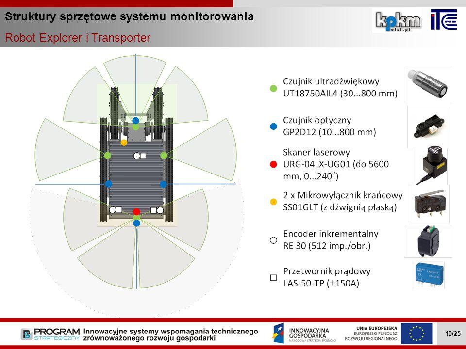 Struktury sprzętowe systemu monitorowania Robot Explorer i Transporter Wielozadaniowe mobilne roboty … II.4.1 10/27 Wielozadaniowe mobilne roboty … II