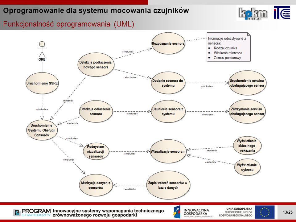 Oprogramowanie dla systemu mocowania czujników Funkcjonalność oprogramowania (UML) Wielozadaniowe mobilne roboty … II.4.1 13/27 Wielozadaniowe mobilne