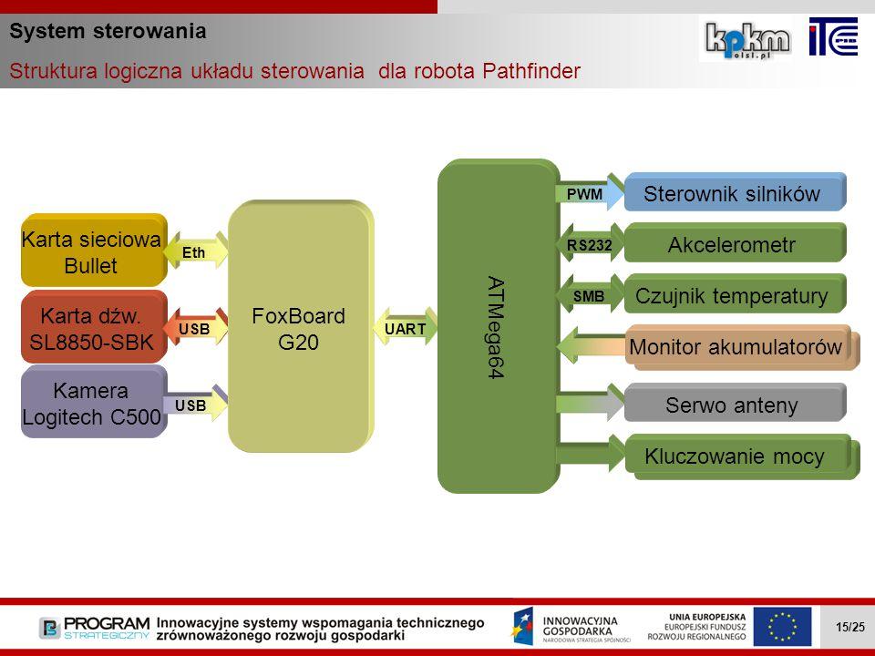 System sterowania Struktura logiczna układu sterowania dla robota Pathfinder Wielozadaniowe mobilne roboty … II.4.1 15/27 Karta dźw. SL8850-SBK USB Ka