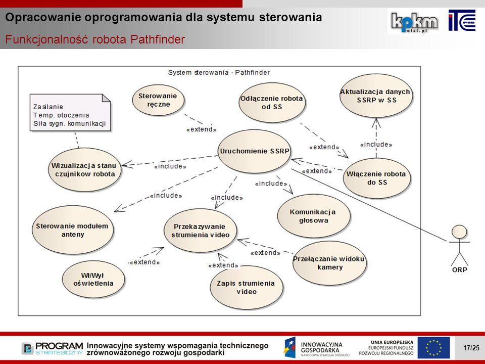 Opracowanie oprogramowania dla systemu sterowania Funkcjonalność robota Pathfinder Wielozadaniowe mobilne roboty … II.4.1 17/27 Wielozadaniowe mobilne
