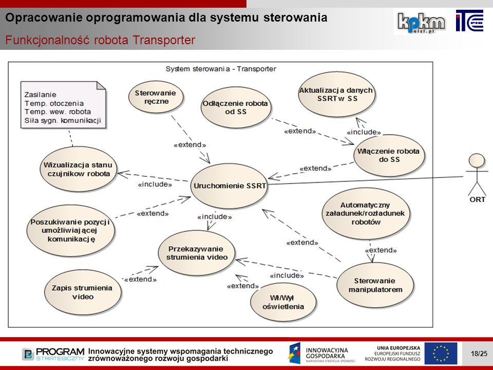 Opracowanie oprogramowania dla systemu sterowania Funkcjonalność robota Transporter Wielozadaniowe mobilne roboty … II.4.1 18/27 Wielozadaniowe mobiln