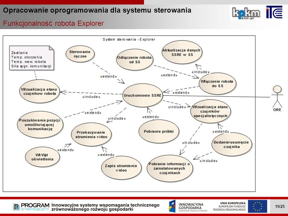 Opracowanie oprogramowania dla systemu sterowania Funkcjonalność robota Explorer Wielozadaniowe mobilne roboty … II.4.1 19/27 Wielozadaniowe mobilne r