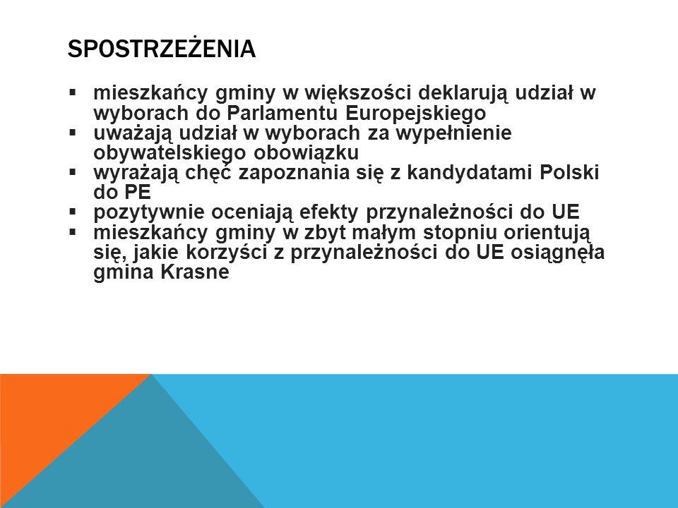 SPOSTRZEŻENIA  mieszkańcy gminy w większości deklarują udział w wyborach do Parlamentu Europejskiego  uważają udział w wyborach za wypełnienie obywatelskiego obowiązku  wyrażają chęć zapoznania się z kandydatami Polski do PE  pozytywnie oceniają efekty przynależności do UE  mieszkańcy gminy w zbyt małym stopniu orientują się, jakie korzyści z przynależności do UE osiągnęła gmina Krasne