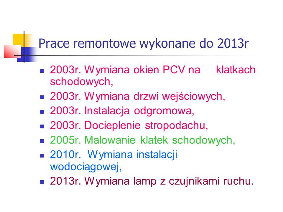 Prace remontowe wykonane do 2013r 2003r. Wymiana okien PCV na klatkach schodowych, 2003r. Wymiana drzwi wejściowych, 2003r. Instalacja odgromowa, 2003