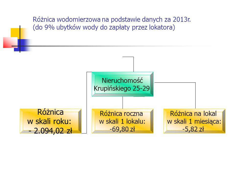 Różnica wodomierzowa na podstawie danych za 2013r. (do 9% ubytków wody do zapłaty przez lokatora) Nieruchomość Krupińskiego 25-29 Różnica w skali roku