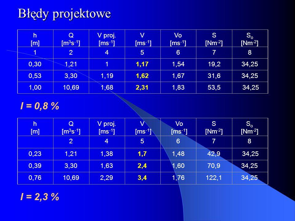 I = 0,8 % Błędy projektowe h [m] Q [m 3 s -1 ] V proj. [ms -1 ] V [ms -1 ] Vo [ms -1 ] S [Nm -2 ] S o [Nm -2 ] 1245678 0,301,2111,171,5419,234,25 0,53