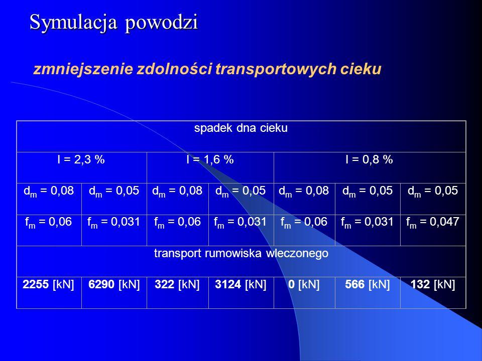 Symulacja powodzi zmniejszenie zdolności transportowych cieku spadek dna cieku I = 2,3 %I = 1,6 %I = 0,8 % d m = 0,08d m = 0,05d m = 0,08d m = 0,05d m = 0,08d m = 0,05 f m = 0,06f m = 0,031f m = 0,06f m = 0,031f m = 0,06f m = 0,031f m = 0,047 transport rumowiska wleczonego 2255 [kN]6290 [kN]322 [kN]3124 [kN]0 [kN]566 [kN]132 [kN]