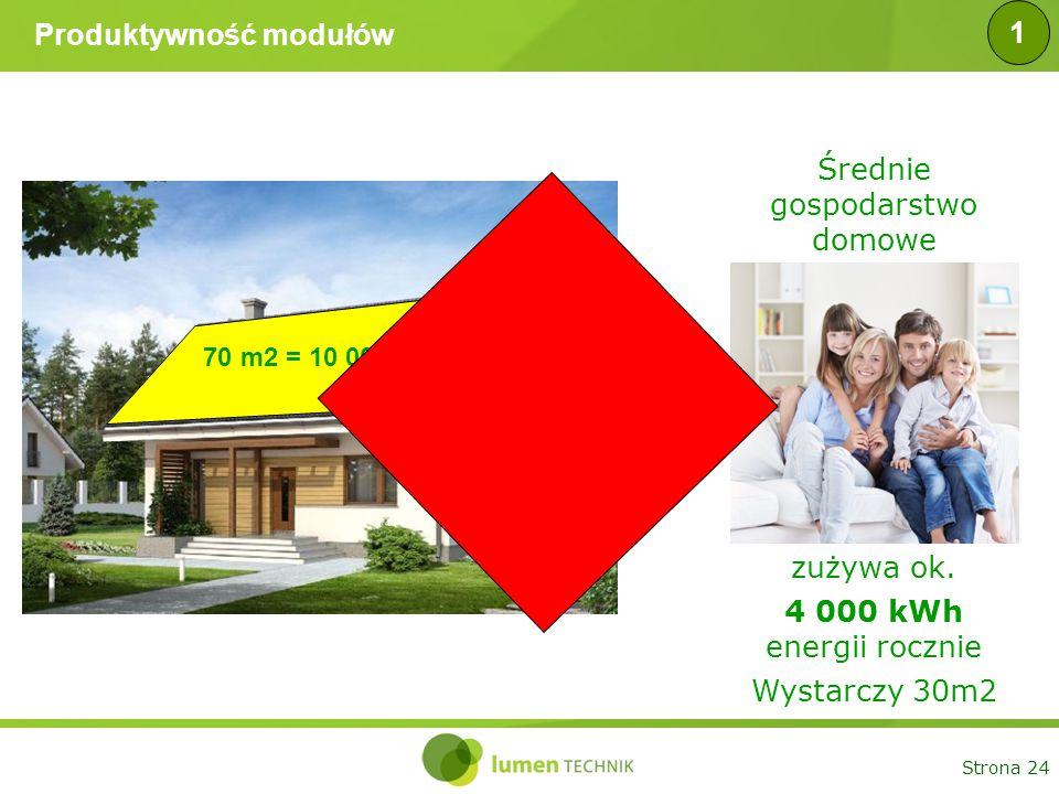 Strona 24 Produktywność modułów 70 m2 = 10 000 kWh Średnie gospodarstwo domowe zużywa ok. 4 000 kWh energii rocznie Wystarczy 30m2 1