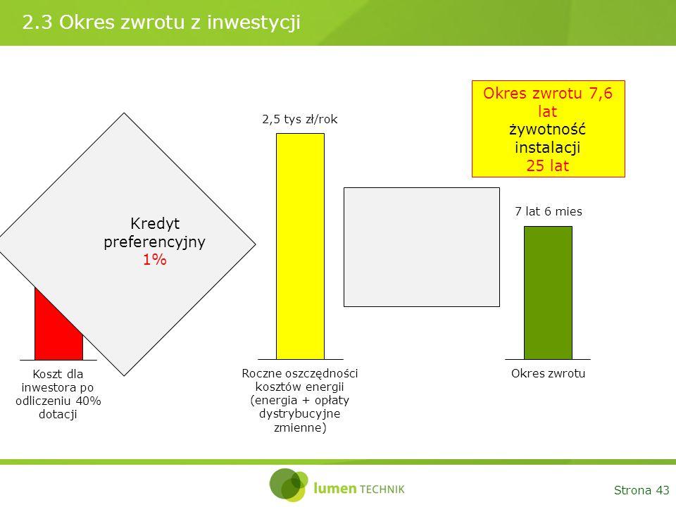 Strona 43 2.3 Okres zwrotu z inwestycji Koszt dla inwestora po odliczeniu 40% dotacji 18 tys. zł Roczne oszczędności kosztów energii (energia + opłaty