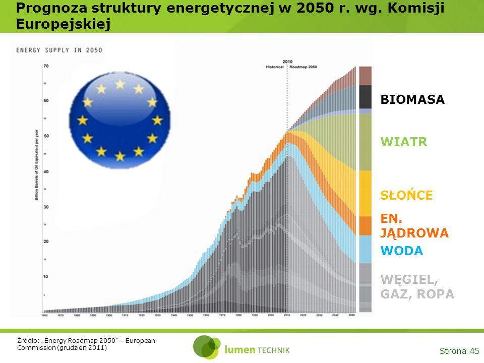 """Strona 45 Prognoza struktury energetycznej w 2050 r. wg. Komisji Europejskiej SŁOŃCE WIATR EN. JĄDROWA WODA WĘGIEL, GAZ, ROPA BIOMASA Źródło: """"Energy"""