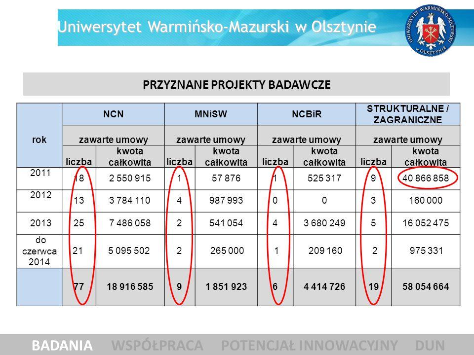 PRZYZNANE PROJEKTY BADAWCZE BADANIA WSPÓŁPRACA POTENCJAŁ INNOWACYJNY DUN Uniwersytet Warmińsko-Mazurski w Olsztynie rok NCNMNiSWNCBiR STRUKTURALNE / Z