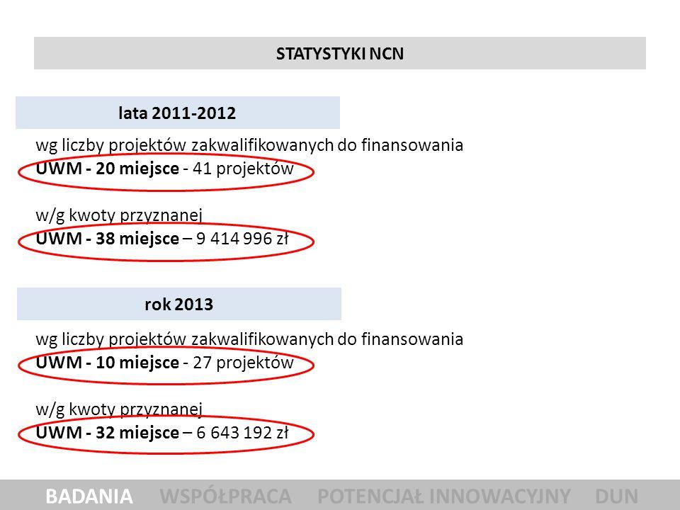 STATYSTYKI NCN lata 2011-2012 BADANIA WSPÓŁPRACA POTENCJAŁ INNOWACYJNY DUN wg liczby projektów zakwalifikowanych do finansowania UWM - 10 miejsce - 27