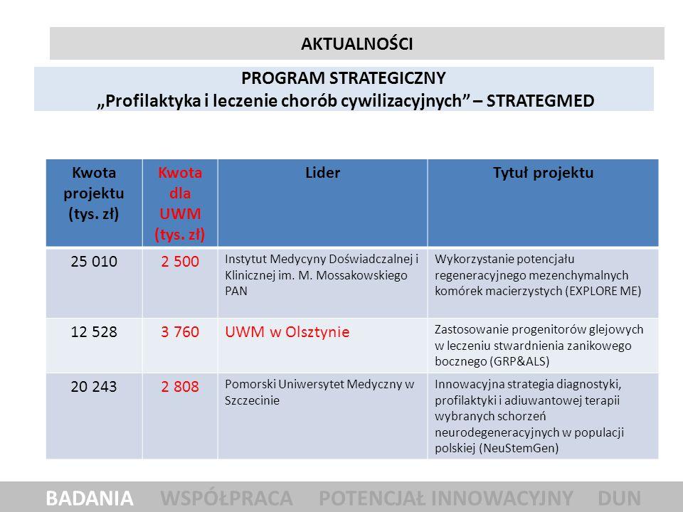 Uniwersytet Warmińsko-Mazurski w Olsztynie Kwota kosztów niekwalifikowanych w projektach badawczych realizowanych w UWM w Olsztynie 2 826 126,59 zł stan na dzień 17.06.2014 r.