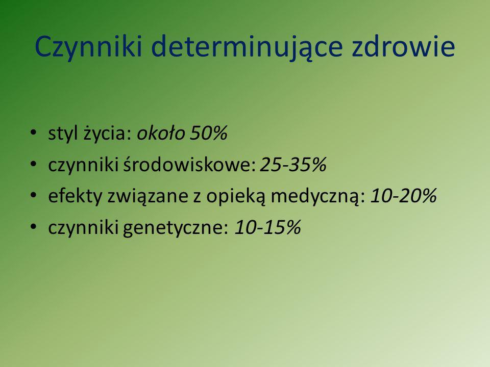 Czynniki determinujące zdrowie styl życia: około 50% czynniki środowiskowe: 25-35% efekty związane z opieką medyczną: 10-20% czynniki genetyczne: 10-1