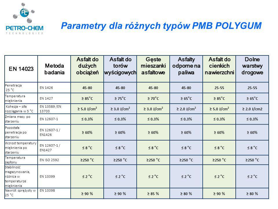 Parametry dla różnych typów PMB POLYGUM EN 14023 Metoda badania Asfalt do dużych obciążeń Asfalt do torów wyścigowych Gęste mieszanki asfaltowe Asfalt