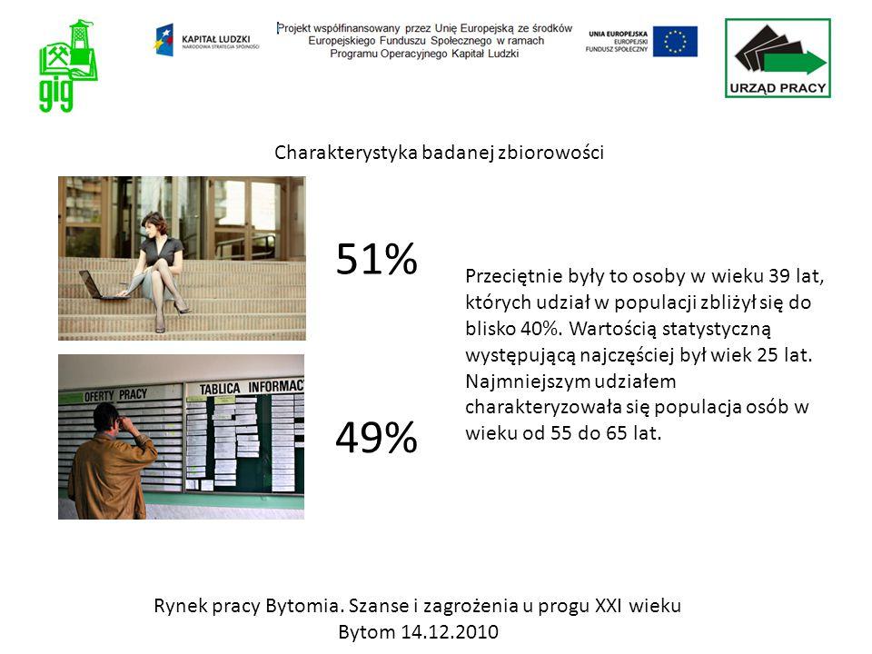 Niemal połowa ankietowanych (47%) to osoby pozostające w związku małżeńskim.