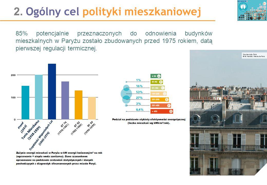 2. Ogólny cel polityki mieszkaniowej 85% potencjalnie przeznaczonych do odnowienia budynków mieszkalnych w Paryżu zostało zbudowanych przed 1975 rokie