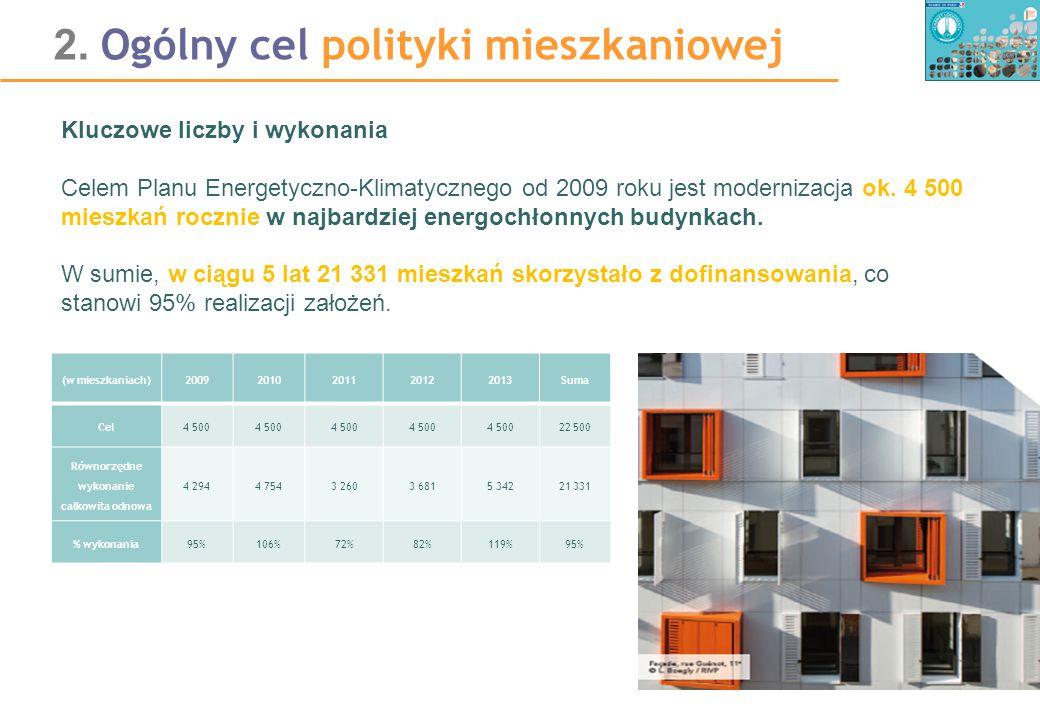 2. Ogólny cel polityki mieszkaniowej Kluczowe liczby i wykonania Celem Planu Energetyczno-Klimatycznego od 2009 roku jest modernizacja ok. 4 500 miesz