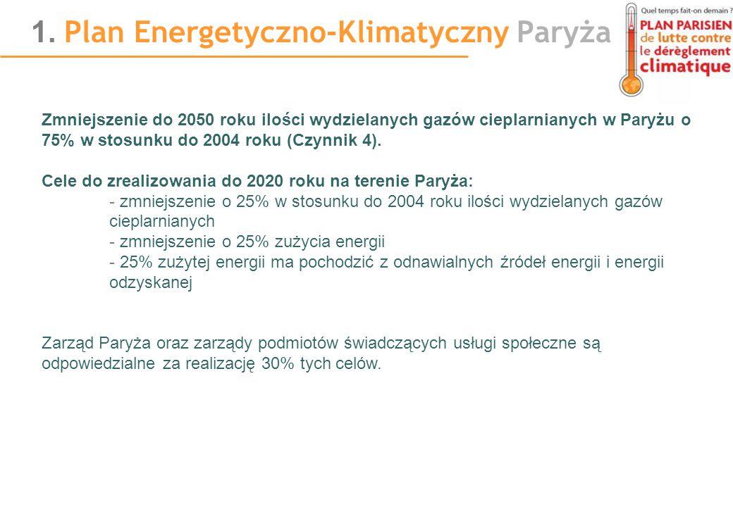 Zmniejszenie do 2050 roku ilości wydzielanych gazów cieplarnianych w Paryżu o 75% w stosunku do 2004 roku (Czynnik 4). Cele do zrealizowania do 2020 r