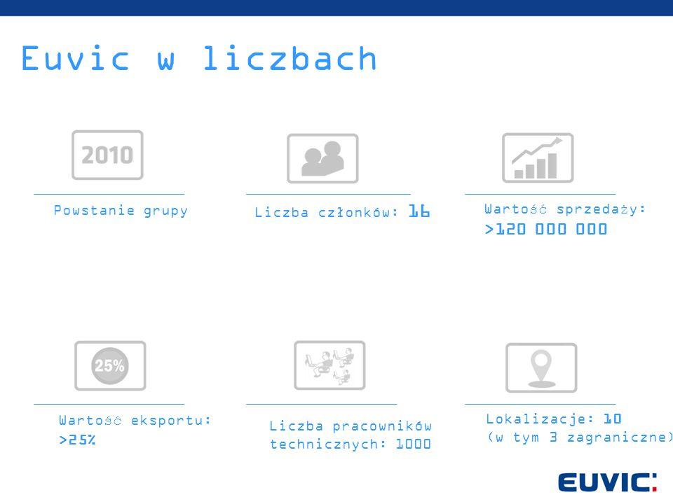 Powstanie grupy Liczba członków: 16 Wartość sprzedaży: >120 000 000 Lokalizacje: 10 (w tym 3 zagraniczne) Liczba pracowników technicznych: 1000 Euvic