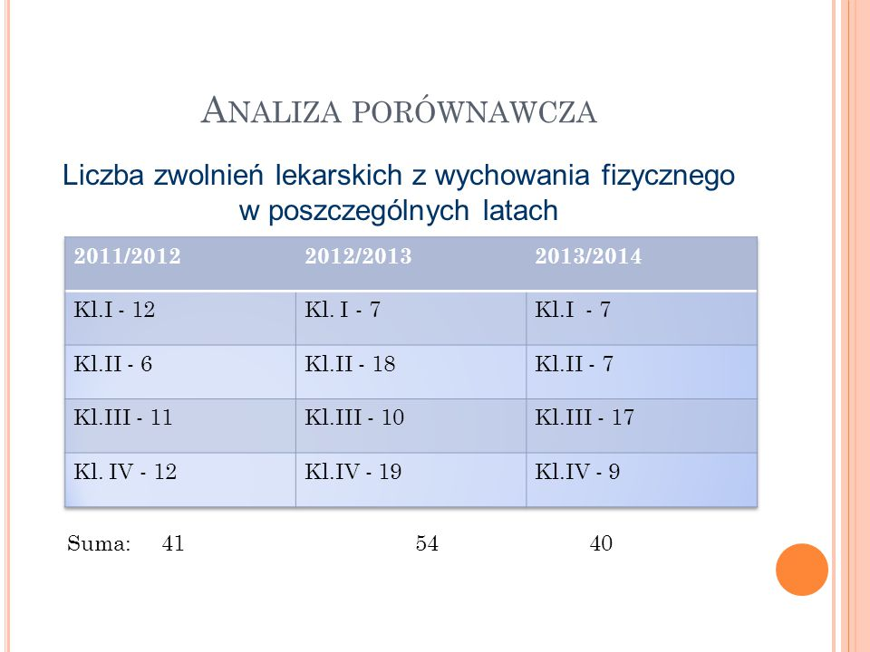 A NALIZA PORÓWNAWCZA Liczba zwolnień lekarskich z wychowania fizycznego w poszczególnych latach Suma: 415440