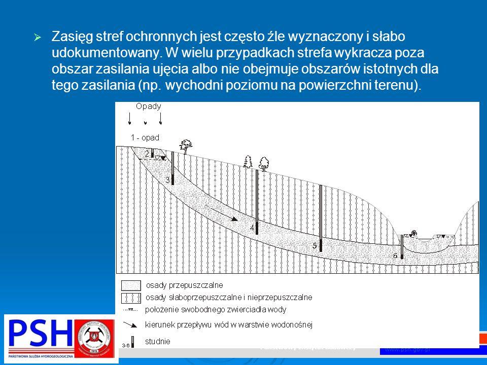 Państwowy Instytut Geologiczny Państwowy Instytut Badawczy www.pgi.gov.pl www.psh.gov.pl   Zasięg stref ochronnych jest często źle wyznaczony i słab