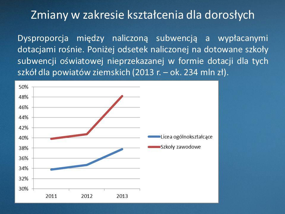 Zmiany w zakresie kształcenia dla dorosłych Dysproporcja między naliczoną subwencją a wypłacanymi dotacjami rośnie.