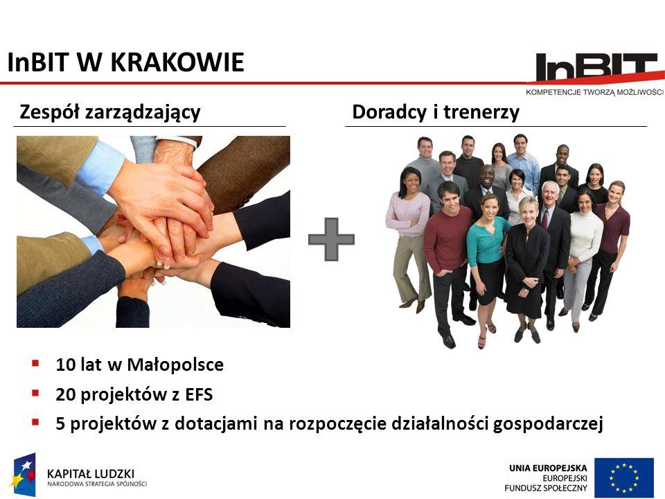 InBIT W KRAKOWIE  10 lat w Małopolsce  20 projektów z EFS  5 projektów z dotacjami na rozpoczęcie działalności gospodarczej Zespół zarządzającyDora