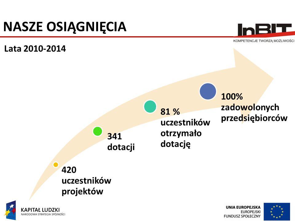 NASZE OSIĄGNIĘCIA 420 uczestników projektów 341 dotacji 81 % uczestników otrzymało dotację 100% zadowolonych przedsiębiorców Lata 2010-2014