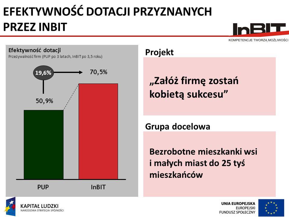 EFEKTYWNOŚĆ DOTACJI PRZYZNANYCH PRZEZ INBIT Efektywność dotacji Przeżywalność firm (PUP po 3 latach, InBIT po 3,5 roku) 50,9% PUP 19,6% 70,5% InBIT Pr