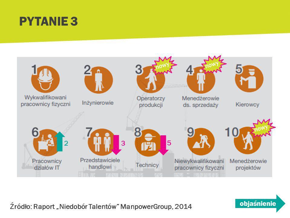 Który z zawodów w 2014 roku po raz pierwszy pojawił się na liście 10 zawodów dotkniętych niedoborem talentów w Polsce.