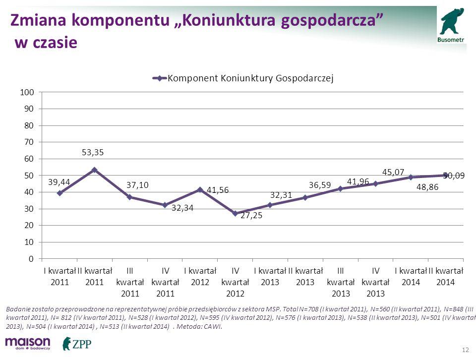 """12 Zmiana komponentu """"Koniunktura gospodarcza"""" w czasie Badanie zostało przeprowadzone na reprezentatywnej próbie przedsiębiorców z sektora MSP. Total"""