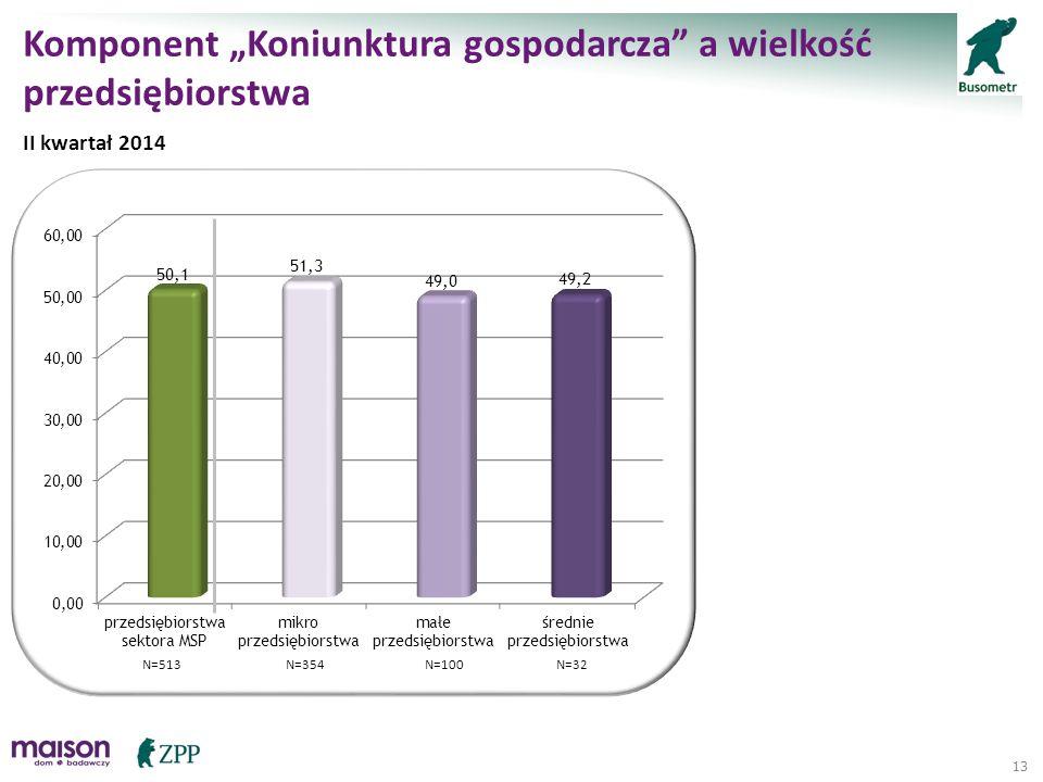 """13 Komponent """"Koniunktura gospodarcza"""" a wielkość przedsiębiorstwa II kwartał 2014 N=513N=354N=100N=32"""