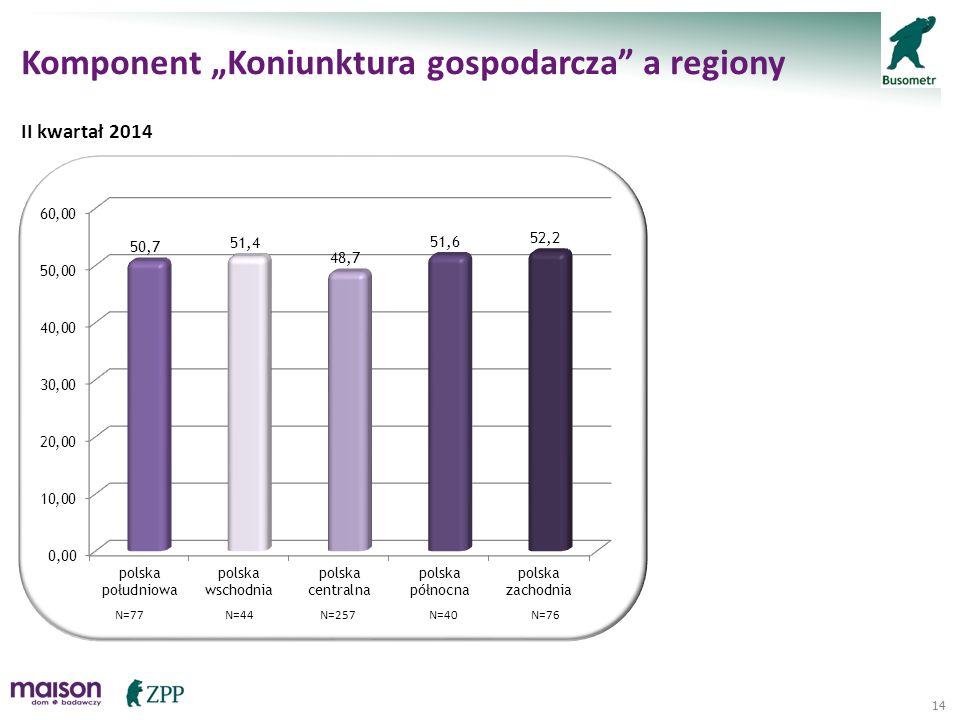"14 Komponent ""Koniunktura gospodarcza"" a regiony II kwartał 2014 N=257N=77N=40N=44N=76"