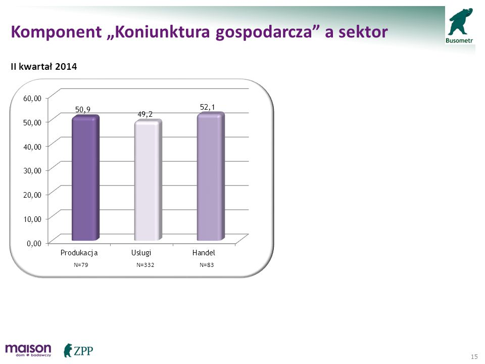 "15 Komponent ""Koniunktura gospodarcza"" a sektor II kwartał 2014 N=79N=83N=332"