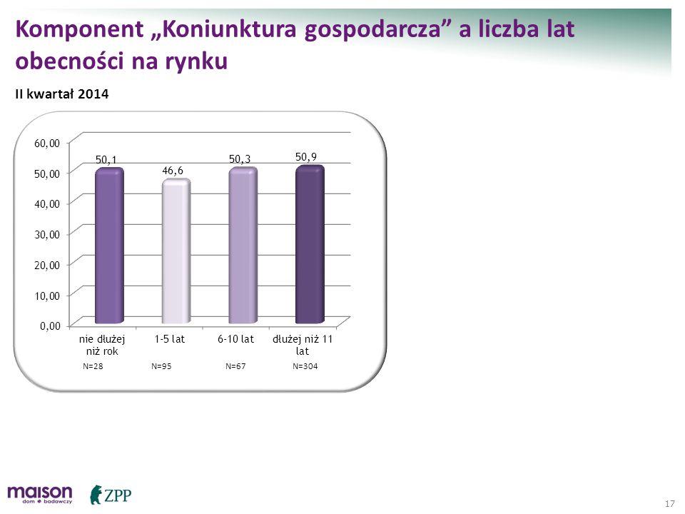 """17 Komponent """"Koniunktura gospodarcza"""" a liczba lat obecności na rynku II kwartał 2014 N=28N=95N=67N=304"""