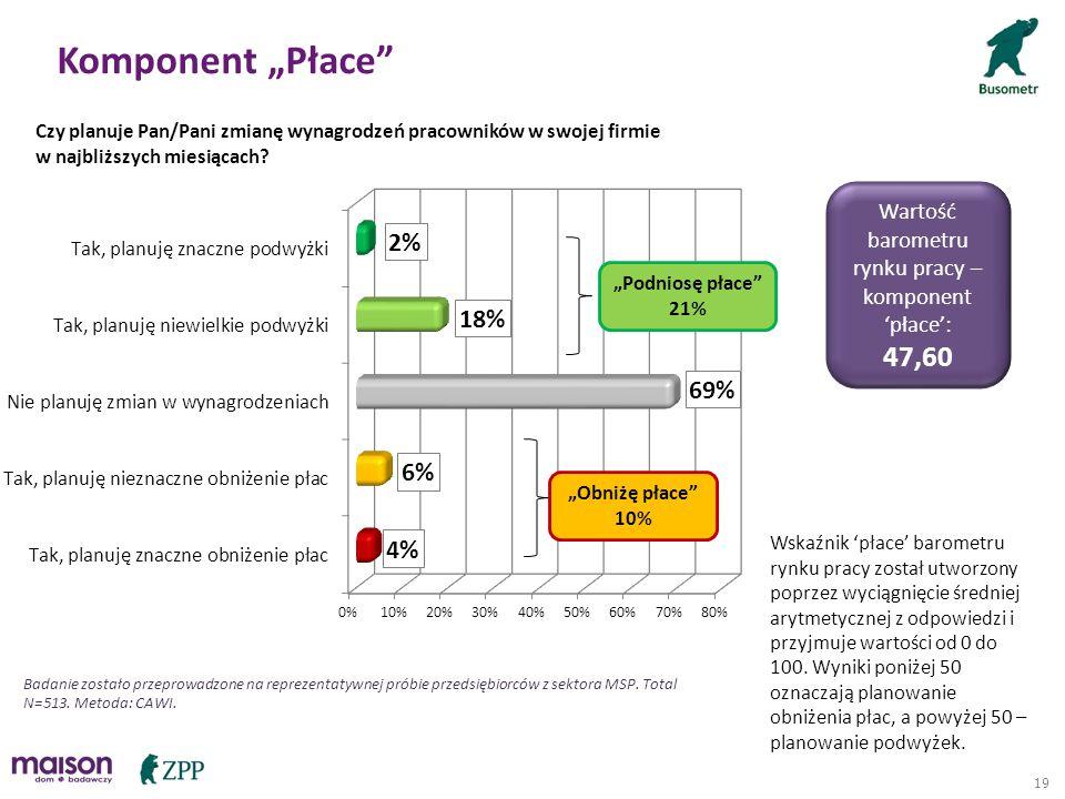 19 Czy planuje Pan/Pani zmianę wynagrodzeń pracowników w swojej firmie w najbliższych miesiącach? Wartość barometru rynku pracy – komponent 'płace': 4