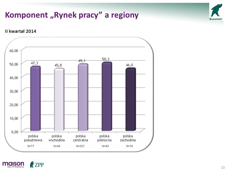 "23 Komponent ""Rynek pracy"" a regiony II kwartał 2014 N=257N=77N=40N=44N=76"